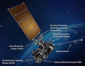 `Instrumenty satelity GOES-R / Credits - NASA, NOAA