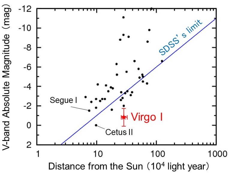 Stosunek odległości od Słońca i jasności absolutnej w pasmie optycznym dla dotąd odkrytych satelitów Drogi Mlecznej. Virgo I jest ekstremalnie słabą galaktyką, dość odległą od Słońca, znajdującą się poza zasięgiem SDSS. Źródło: Teleskop Subaru