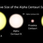Skala gwiazd Alfa Centauri / UPR Arecibo
