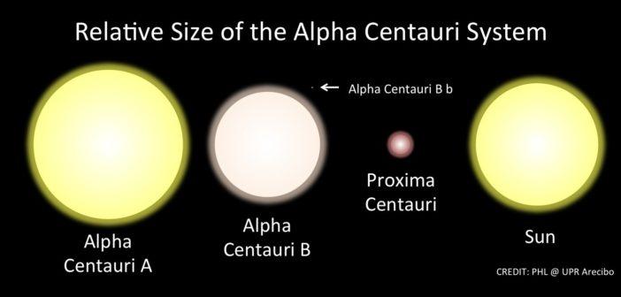Orbita Proxima Centauri wyliczona!