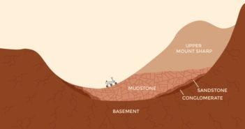 Prawdopodobny aktualne podłoże skalne wewnątrz krateru Gale oraz obecna pozycja MSL / Credits - NASA/JPL-Caltech