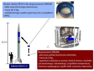 DREAM i moduł lotny/ materiały prasowe