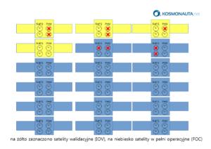 Awaria zegarów u części satelitów Galileo / Credits - Adam Dąbrowski, Blue Dot Solutions