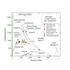 Wykres fazowy wodoru pokazuje jak zachowuje się ten pierwiastek w różnych warunkach (temperatura i ciśnienie). Odkryty właśnie metaliczny wodór znajduje się na na dole po prawej stronie (niska temperatura, wysokie ciśnienie)