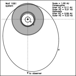 Wygląd orbit egzoplanet w układzie Wolf 1061 / Credits - Stephen Kane et al., San Francisco State University