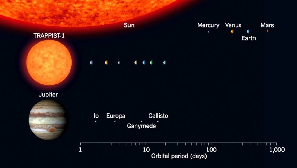 Porównanie układu TRAPPIST-1 do wewnętrznego Układu Słonecznego oraz do księżyców krążących wokół Jowisza / Credits - NASA
