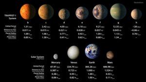 Porównanie wielkości planet w wewnętrznym Układzie Słonecznym z planetami w układzie TRAPPIST-1 / Credits - NASA