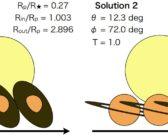 Poszukiwanie pierścieni w danych Keplera