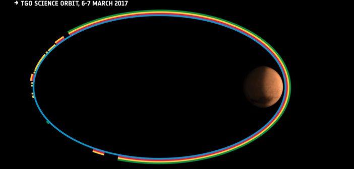 Pogląd na wykorzystanie instrumentów naukowych (kalibracja) Trace Gas Orbiter w czasie orbit wykonywanych 6-7 marca / Źródło: ESA