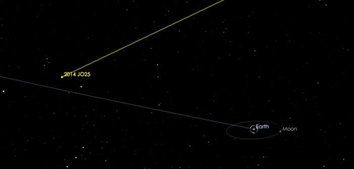 Przelot planetoidy 2014 JO25