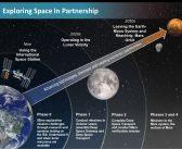 Od załogowej stacji w pobliżu Księżyca do orbity Marsa