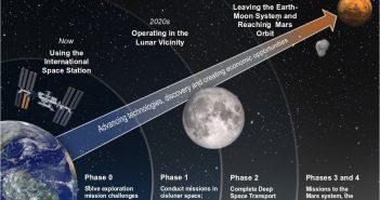 Proponowana przez NASA droga ku Czerwonej Planecie / Credits - NASA