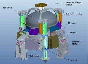 Elementy systemu stabilizacji instrumentu SEIS (MPS)