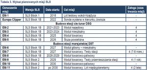 Tabela 3 - Wykaz planowanych misji SLS (kliknij by powiększyć) / Credits - Jan Szturc