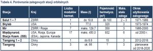Tabela 4 - Porównanie załogowych stacji orbitalnych (kliknij by powiększyć) / Credits - Jan Szturc