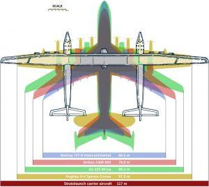 Porównanie wielkości największych samolotów świata, w tym Stratolaunch / Credits - Clem Tillier (clem AT tillier.net)