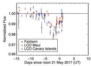 Spadek jasności KIC 8462852 z maja 2017 / Credits - SJH