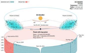 Możliwe wyjaśnienie spadków jasności KIC 8462852 / Credits - Ballesteros et al