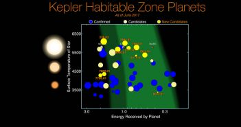Nowe egzoplanety z nowego zestawu informacji Keplera / Credits - NASA