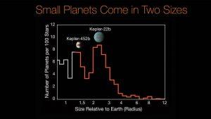 Populacja małych egzoplanet na podstawie danych z teleskopu Kepler i Keck / Credits - NASA