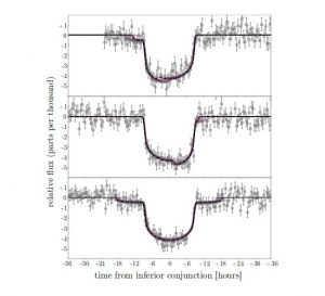 Zarejestrowane tranzyty Keplera 1625b / Credits - Teachey et al.