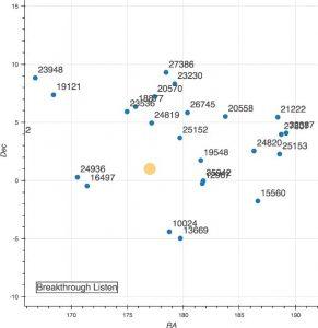 Satelity na GEO w pobliżu Ross 128 w czasie przeprowadzania nasłuchu / Credits - PHL