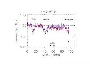 Aktualny spadek jasności KIC 8462852 / Credits - http://www.wherestheflux.com