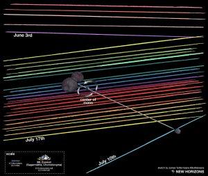 Możliwy wygląd układu 2014 MU69 na podstawie danych z trzech kampanii obserwacyjnych tej planetoidy / Credits - NASA/JHUAPL/SwRI/James Tuttle Keane