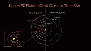 Porównanie Kepler-90 z wewnętrznym Układem Słonecznym / Credits - NASA/Ames Research Center/Wendy Stenzel