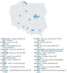 MAPA INFRASTRUKTURY TESTOWEJ W POLSCE / Credits: ARP S.A.