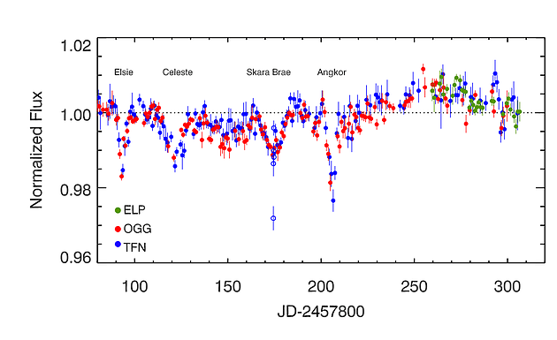 Pomiary zmian jasności KIC 8462852 od maja do grudnia 2017 / Credits – Where's the Flux blog