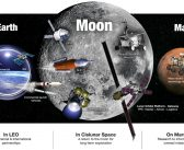 Budżet NASA na 2018 uchwalony