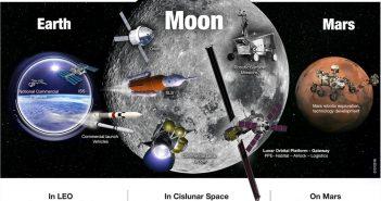 Dyskusja o budżecie NASA na 2019