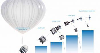 Koncepcja wynoszenia małych satelitów za pomocą balonu stratosferycznego / Credits - Zero 2 Infinity