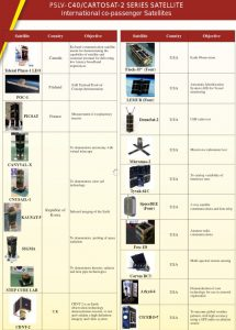 Lista satelitów wyniesionych 12 stycznia 2018 przez rakietę PSLV-XL / Credits - ISRO