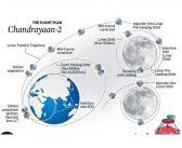 Chandrayaan-2 opóźniony do 2019