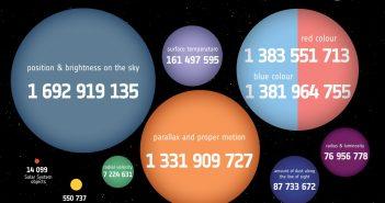 Drugi katalog danych z sondy Gaia / Credits - ESA