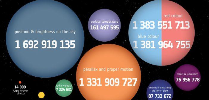 Druga publikacja danych z sondy Gaia