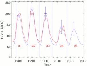 Jedna z niedawnych prognoz aktywności 25 cyklu (wraz z porównaniem do poprzednich cykli) / Credits Schatten et al.
