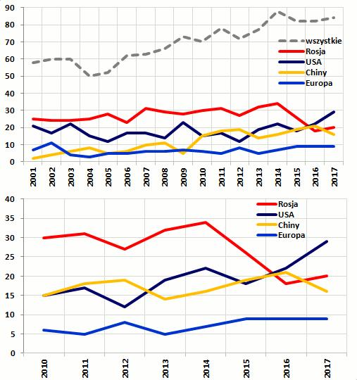 Rys. 1. Liczba udanych startów rakiet nośnych w latach 2001-2017. Na drugim wykresie w powiększeniu fragment dla ostatnich ośmiu lat. / Credits - Jan Szturc
