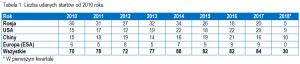 Tabela 1. Liczba udanych startów od 2010 roku. (Kliknij by powiększyć) / Credits - Jan Szturc