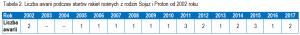Tabela 2. Liczba awarii podczas starów rakiet nośnych z rodzin Sojuz i Proton od 2002 roku. (Kliknij by powiększyć) / Credits - Jan Szturc