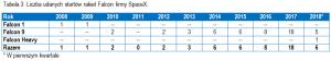 Tabela 3. Liczba udanych startów rakiet Falcon firmy SpaceX. (Kliknij by powiększyć) / Credits - Jan Szturc