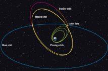Orbity (kolory zielone i czerwone) teleskopu TESS prowadzące do końcowej orbity naukowej (kolor żółty) / Credits - Aerospace America, NASA