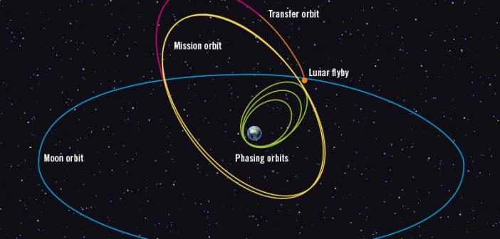 Początek misji teleskopu kosmicznego TESS