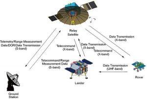 Schemat komunikacji misji Chang'e 4R, wspierającej Chang'e 4 / CAST