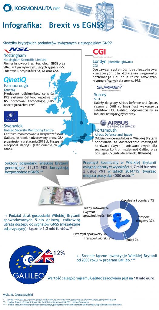 Wpływ Brexitu na brytyjski sektor kosmiczny (grafika z maja 2018) / Kosmonauta.net