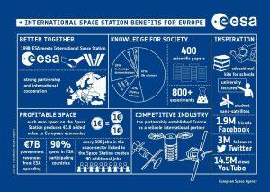 Korzyści płynące z udziału Europy w programie ISS / Credits - ESA, PricewaterhouseCoopers
