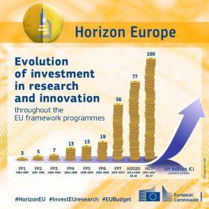 Porównanie wydatków na badania i rozwój w Europie od FP1 / Credits - Komisja Europejska