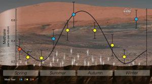 Pomiary sezonowej zmienności metanu w atmosferze Marsa na przestrzeni 6 ziemskich (3 marsjańskich) lat / Credits - NASA